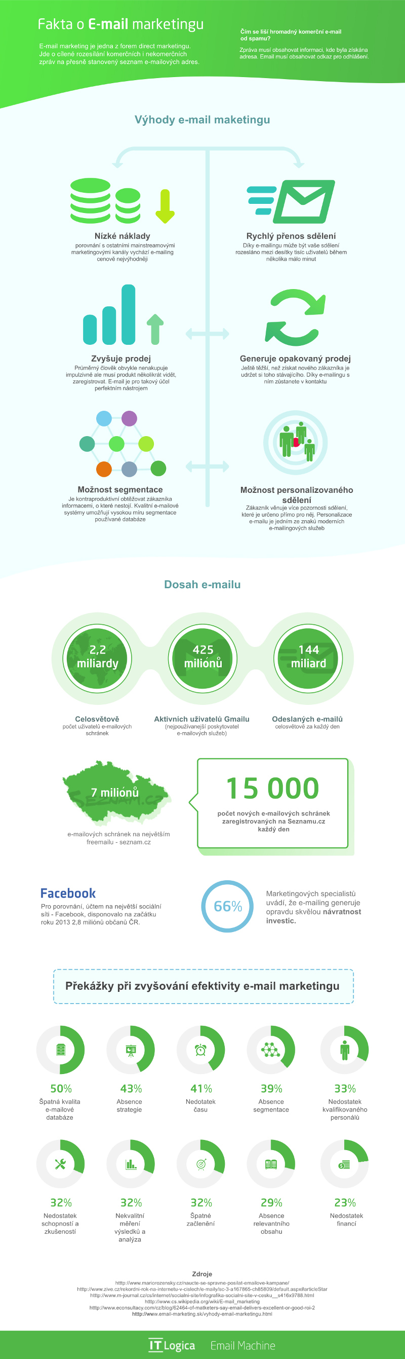 E-mail marketing - infografika