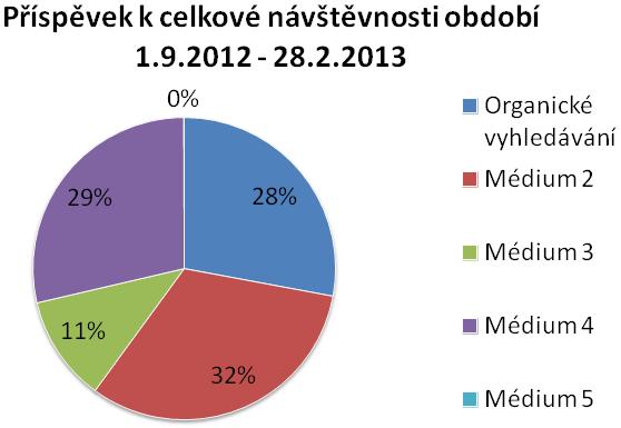 Návštěvnost 2012-2013