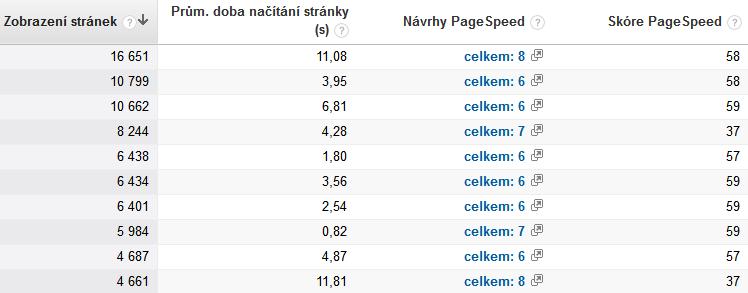 Návrhy na zrychlení webu