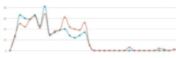 Co je to míra opuštění webu?